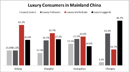Chinese-Luxury-Consumer-Attitudes-toward-Luxury-Marketing-Implications-2